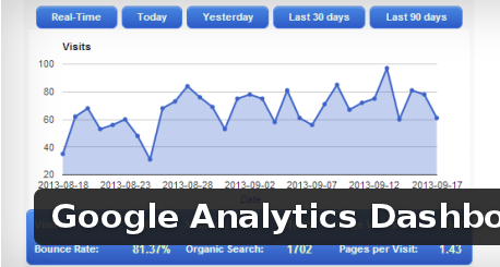 Wordpress Plugin: Google Analytics Dashboard for WP