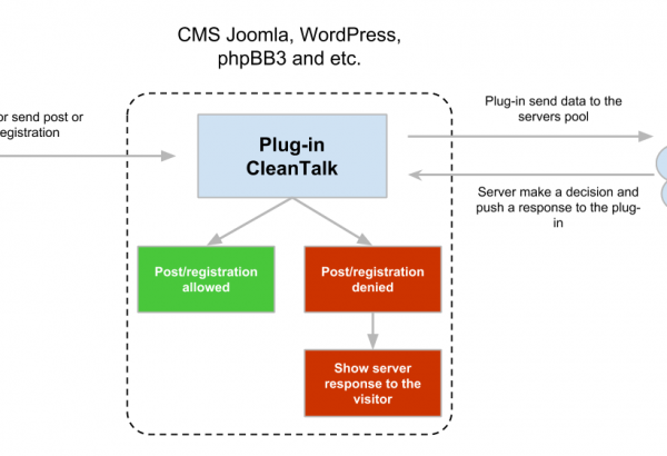 Drupal Module: Anti-spam module by CleanTalk