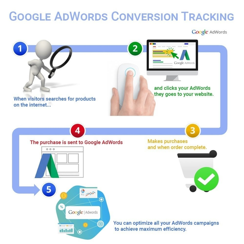 Webtet Prestashop Extension: Integration Google AdWords Conversion Tracking. PrestaShop module